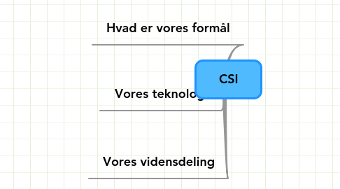 Mind Map: CSI