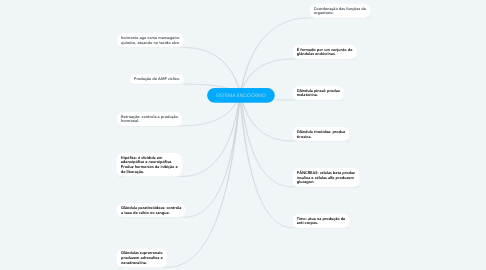Mind Map: SISTEMA ENDÓCRINO