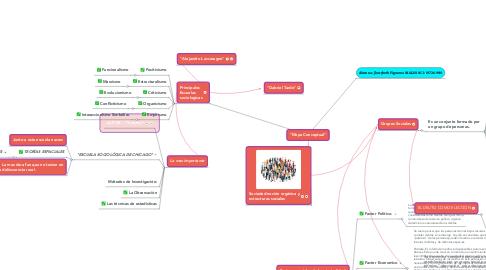 "Mind Map: ""Mapa Conceptual"""