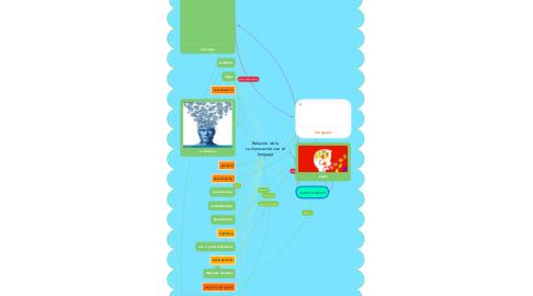 Mind Map: Relación de la comunicación con el lenguaje