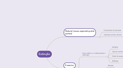Mind Map: Extinção