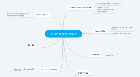 Mind Map: concept of administration