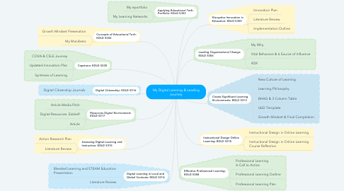 Mind Map: My Digital Learning & Leading Journey