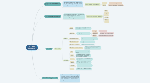 Mind Map: EL SABER CIENTIFICO
