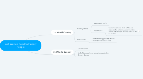 Mind Map: Get Wasted Food to Hungry People