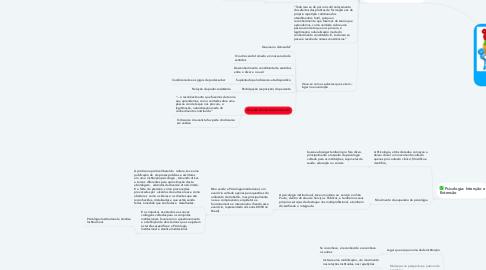 Mind Map: PSICOLOGIA  INSTITUCIONAL