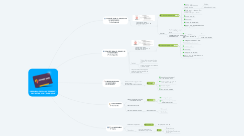 Mind Map: SEMANA DE LANÇAMENTO METEÓRICO POWERSAVE
