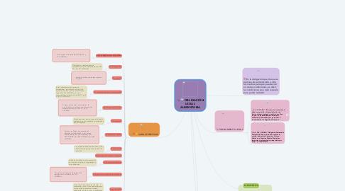 Mind Map: OBLIGACIÓN LEGAL ALIMENTARIA