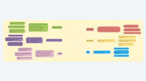 Mind Map: Trabalhos Científicos