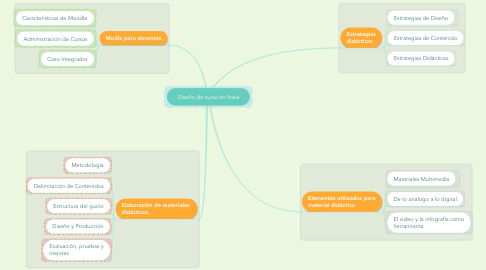 Mind Map: Diseño de curso en línea