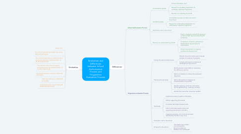 Mind Map: Similarities and Differences between School Authorization Process and Programme Evaluation Process