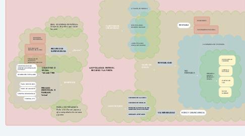 Mind Map: LAS POLLADAS: ENTRE EL RECURSO Y LA FIESTA