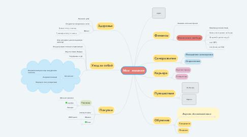 Mind Map: Мои  желания