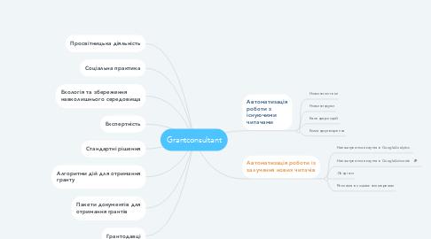 Mind Map: Grantconsultant
