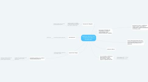 """Mind Map: EMPRESA PRODUCTIVA """"CONSTRUCTORA LA VALENCIANA"""""""