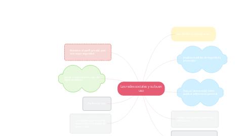 Mind Map: Las redes sociales y su buen uso