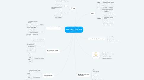 Mind Map: DOCUMENTOS DE  ARCHIVOS DIGITALES Y SU  LEGISLACIÓN