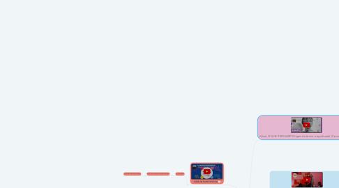 Mind Map: Cultura da Convergência