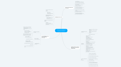 Mind Map: MODELOS ECONÓMICOS CONTEMPORÁNEOS