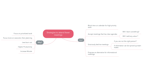 Mind Map: Strategies to attend fewer meetings