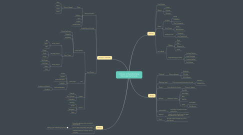 Mind Map: Literacy in the Advertising Discourse Community