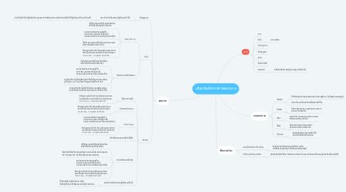 Mind Map: มโนมติหลักทางการพยาบาล