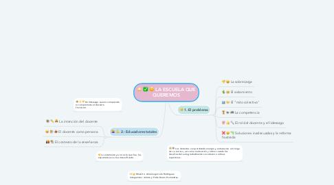 Mind Map: LA ESCUELA QUE QUEREMOS