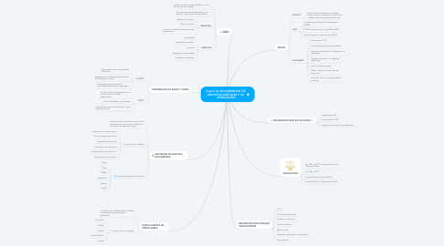 Mind Map: Copiar de DOCUMENTOS DE  ARCHIVOS DIGITALES Y SU  LEGISLACIÓN