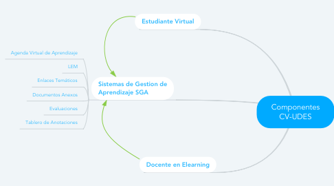 Mind Map: Componentes CV-UDES