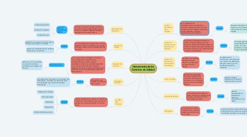 Mind Map: Herramientas de los Controles de Calidad.