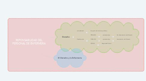 Mind Map: REPONSABILIDAD DEL PERSONAL DE ENFERMERIA