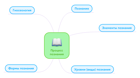 Mind Map: Процесс познания