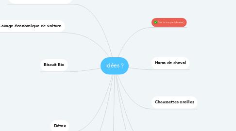 Mind Map: Idées ?