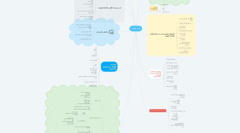 Mind Map: إدارة الوقت