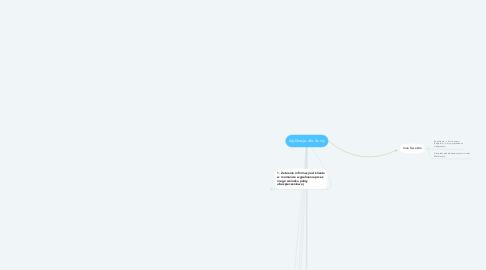 Mind Map: Aplikacja dla Avivy