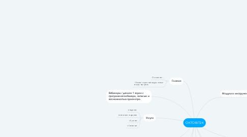 Mind Map: OKTOBIT24