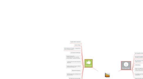 Mind Map: SWOT-analízis: tél projekt