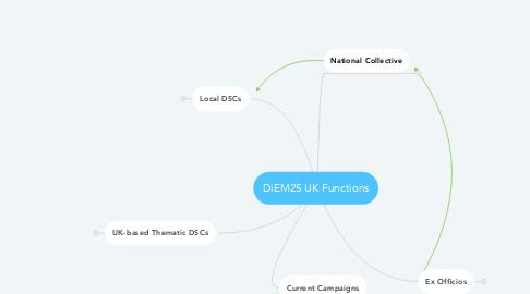 Mind Map: DiEM25 UK Functions