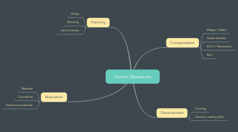 Mind Map: Human Resources