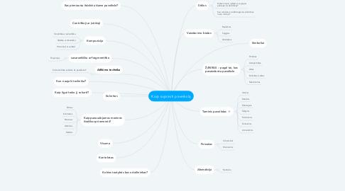 Mind Map: Kaip suprasti paveikslą
