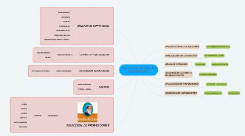 Mind Map: POLITICA DE GESTION DE PROVEEDORES