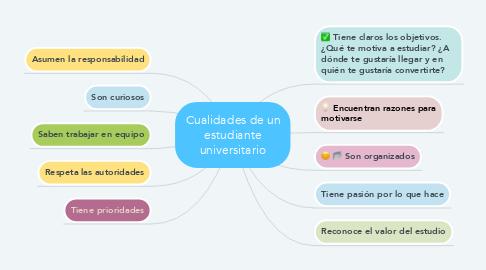 Mind Map: Cualidades de un estudiante universitario