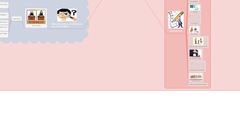 Mind Map: La obligación Alimentaria