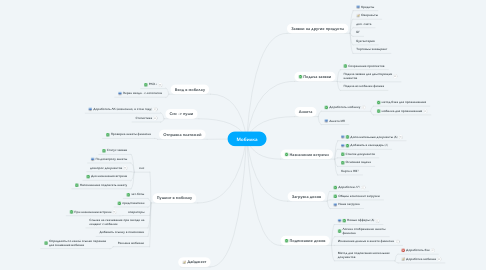 Mind Map: Мобилка