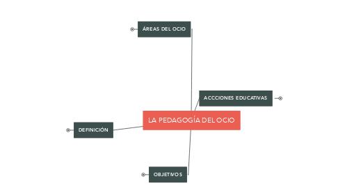 Mind Map: LA PEDAGOGÍA DEL OCIO
