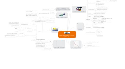 Mind Map: Fuerzas de mercado de la oferta yla demanda