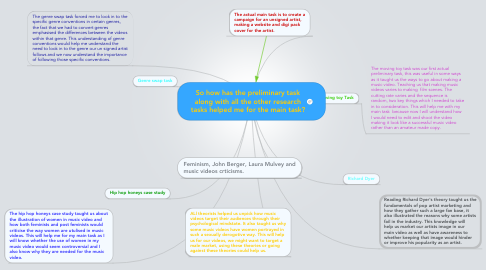 Mind Map: So how has the preliminary task along with all the other research tasks helped me for the main task?