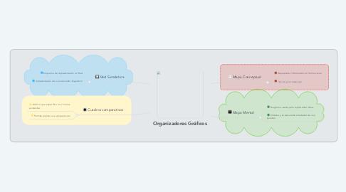 Mind Map: Organizadores Gráficos