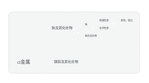 Mind Map: c1金属