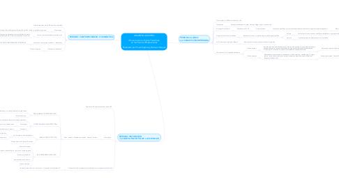 Mind Map: UNIVERSIDAD IEXPRO  Influencia de las Teorías Filosóficas  en las Ciencias Empresariales  Elaborado por: Paula Stephany Ramírez Vázquez